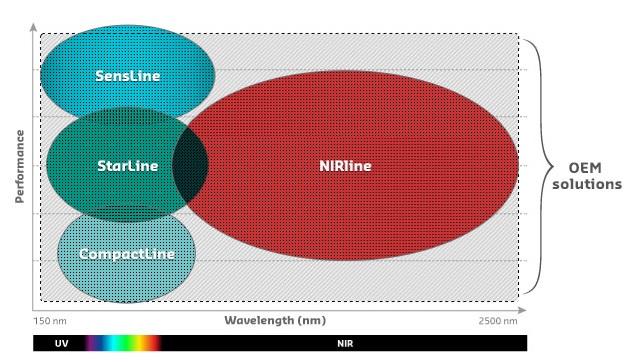 spektrometryavantes